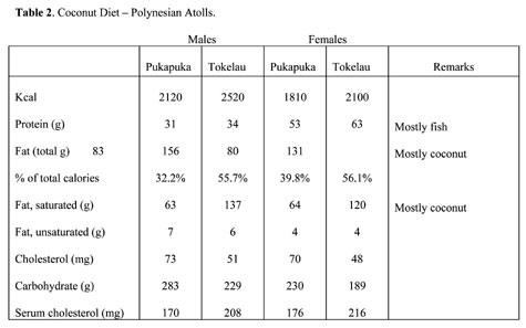 Labrador Puppy Food Chart Foodfash Co